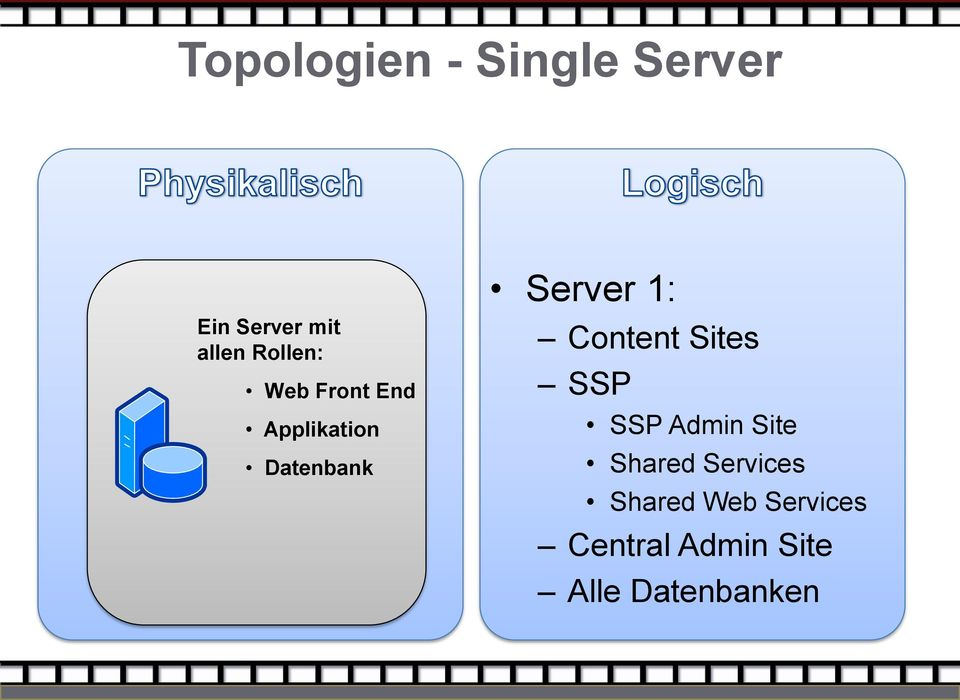 1: Content Sites SSP SSP Admin Site Shared Services