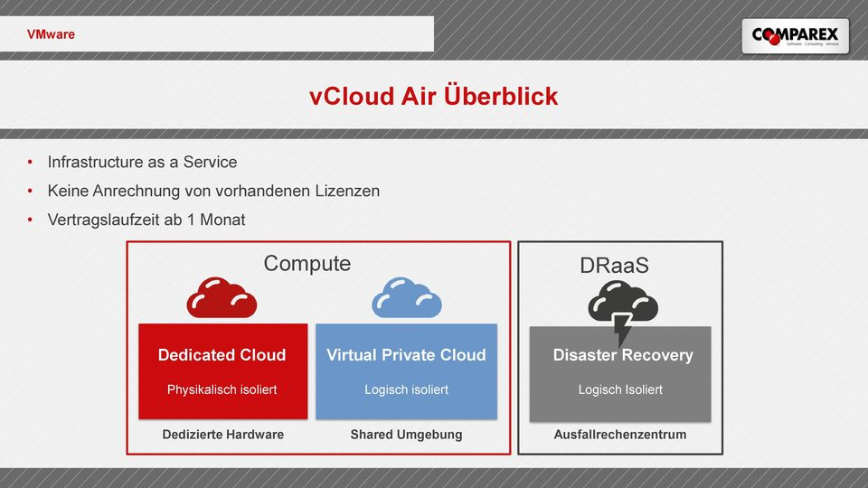 Cloud Physikalisch isoliert Virtual Private Cloud Logisch isoliert Disaster