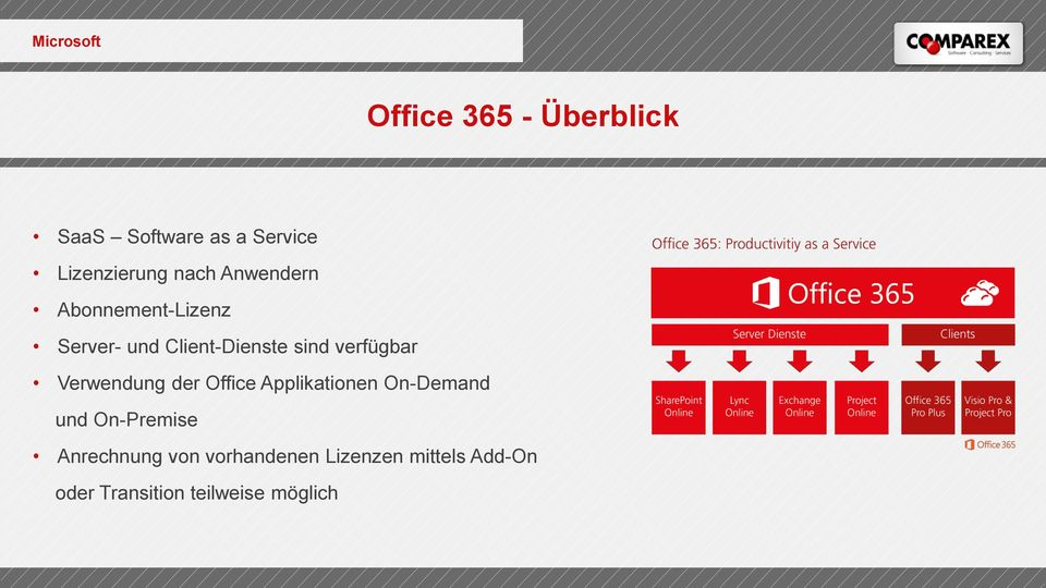 verfügbar Verwendung der Office Applikationen On-Demand und On-Premise