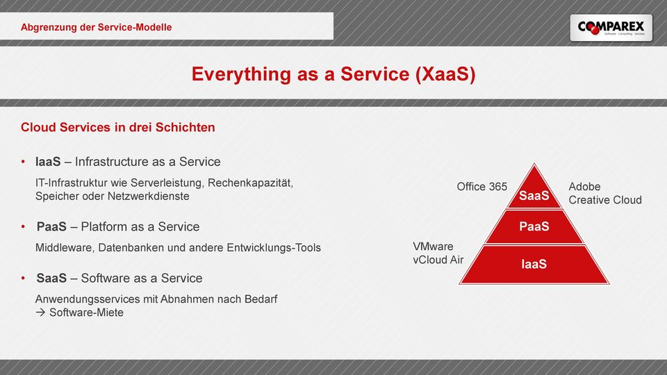 Netzwerkdienste Office 365 SaaS Adobe Creative Cloud PaaS Platform as a Service PaaS Middleware, Datenbanken