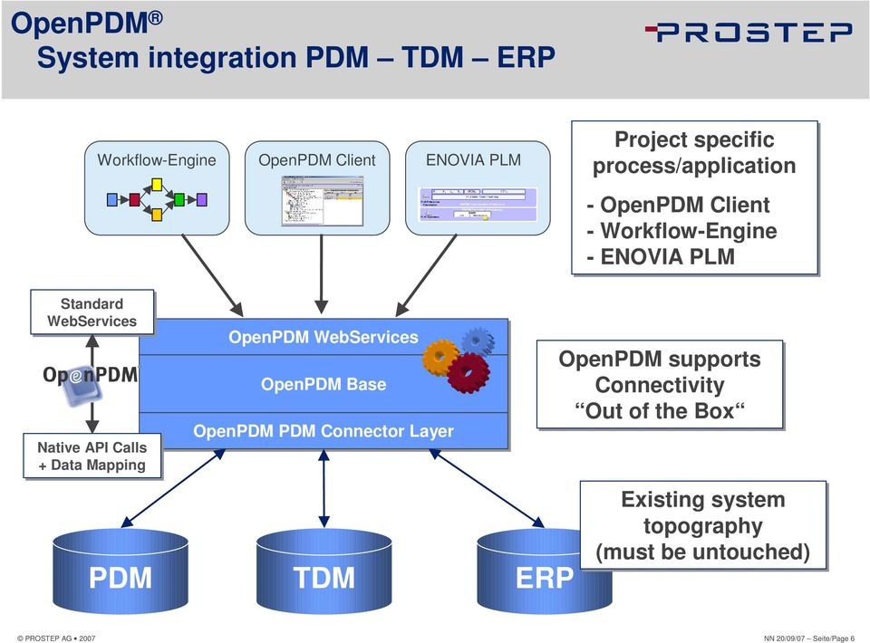 + Data Mapping OpenPDM WebServices OpenPDM Base OpenPDM PDM Connector Layer PDM TDM ERP OpenPDM supports