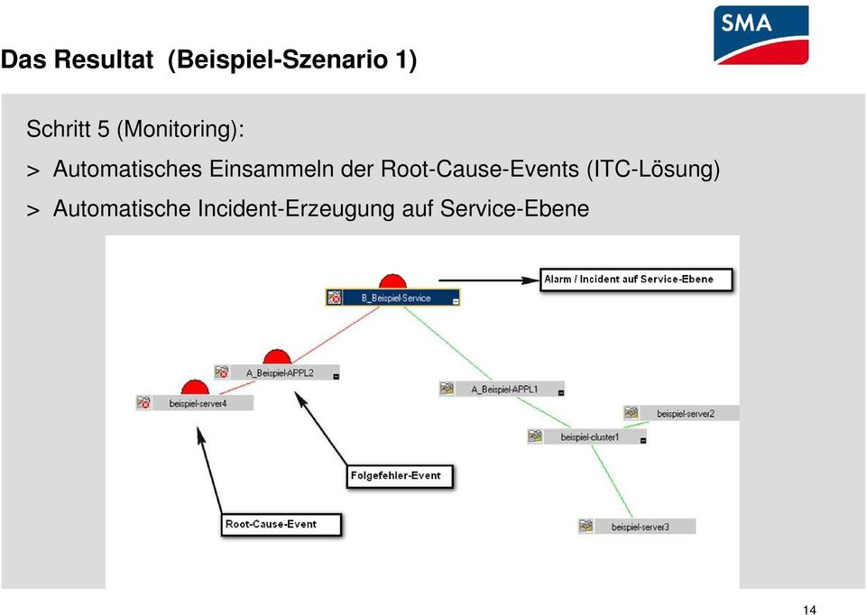 der Root-Cause-Events (ITC-Lösung) >