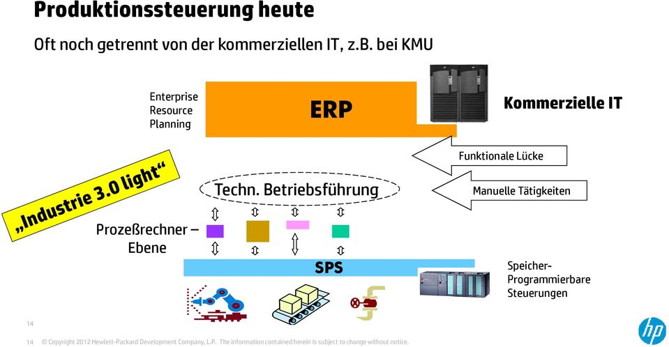 bei KMU Enterprise Resource Planning ERP Kommerzielle IT