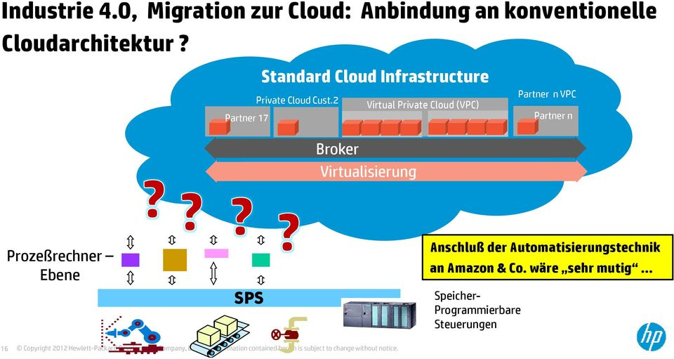 2 Virtual Private Cloud (VPC) Partner 17 Partner n VPC Partner n Broker Virtualisierung