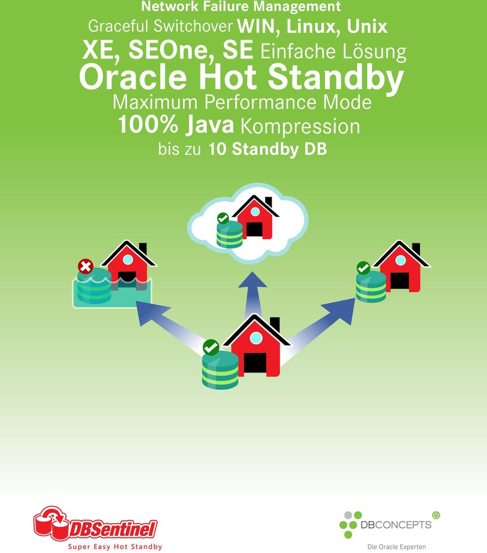 Oracle Hot Standby Maximum Performance Mode 100%