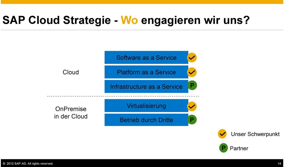 Infrastructure as a Service P OnPremise in der Cloud