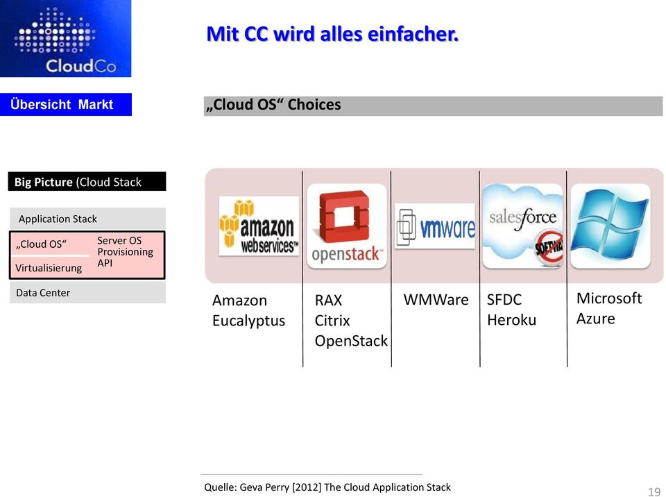 Stack Cloud OS Virtualisierung Server OS Provisioning API Data Center