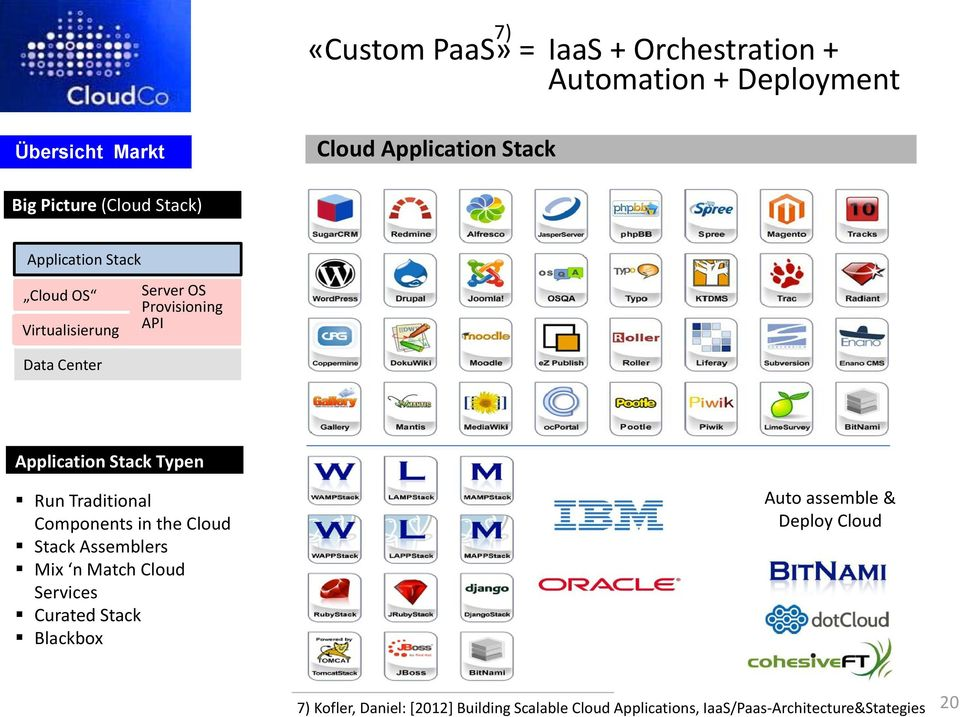Typen Run Traditional Components in the Cloud Stack Assemblers Mix n Match Cloud Services Curated Stack Blackbox Auto
