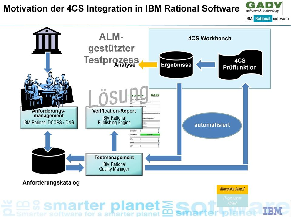 IBM Rational DOORS / DNG Verification-Report IBM Rational Publishing Engine automatisiert