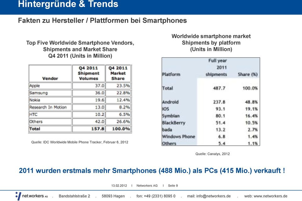 platform (Units in Million) Quelle: IDC Worldwide Mobile Phone Tracker, Februar 6, 2012 Quelle: Canalys,