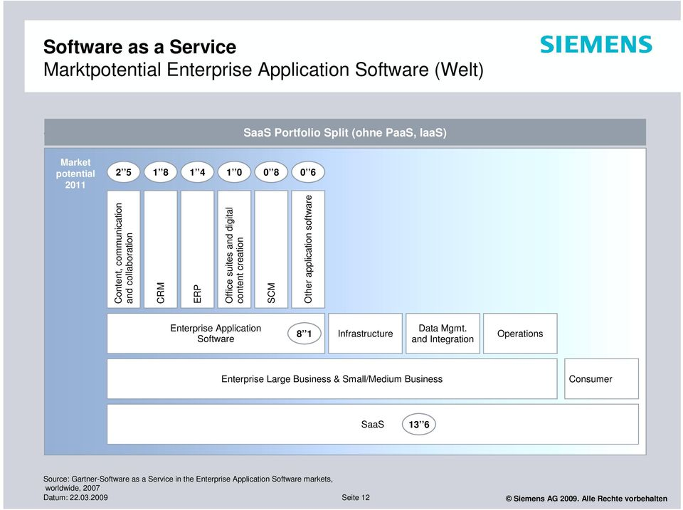 SCM Other application software Enterprise Application Software 8 1 Infrastructure Data Mgmt.