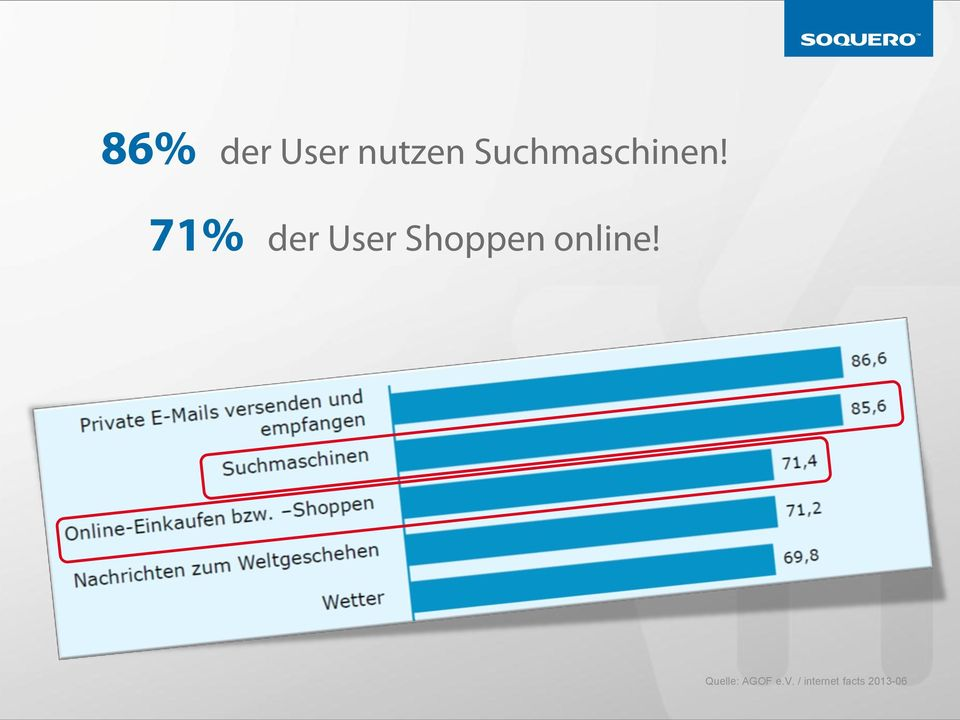 71% der User Shoppen