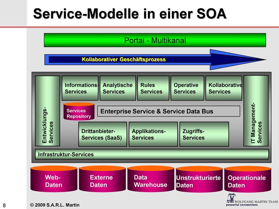Services Repository Enterprise Service & Service Data Bus Drittanbieter- Services (SaaS) Applikations- Services Zugriffs-