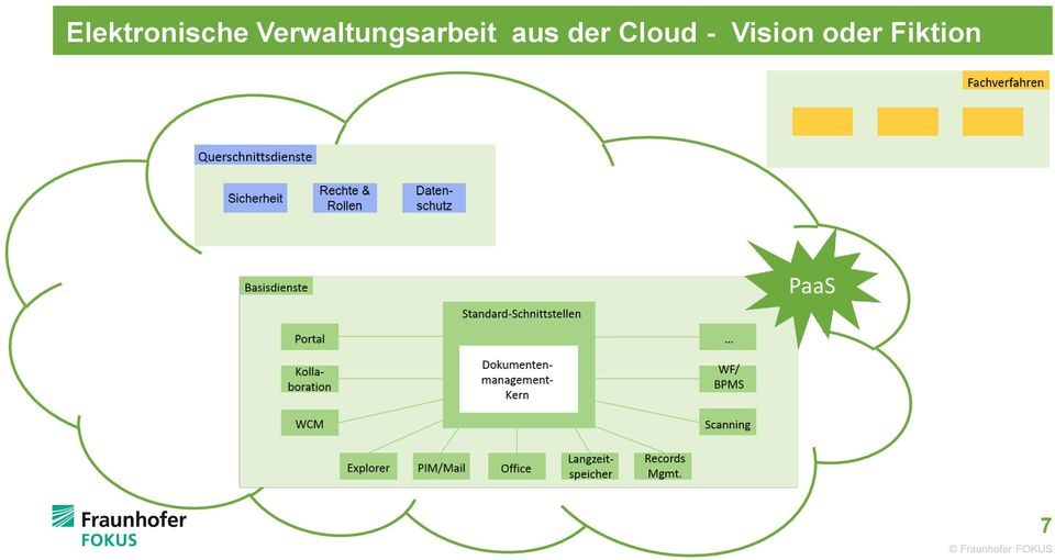 der Cloud - Vision
