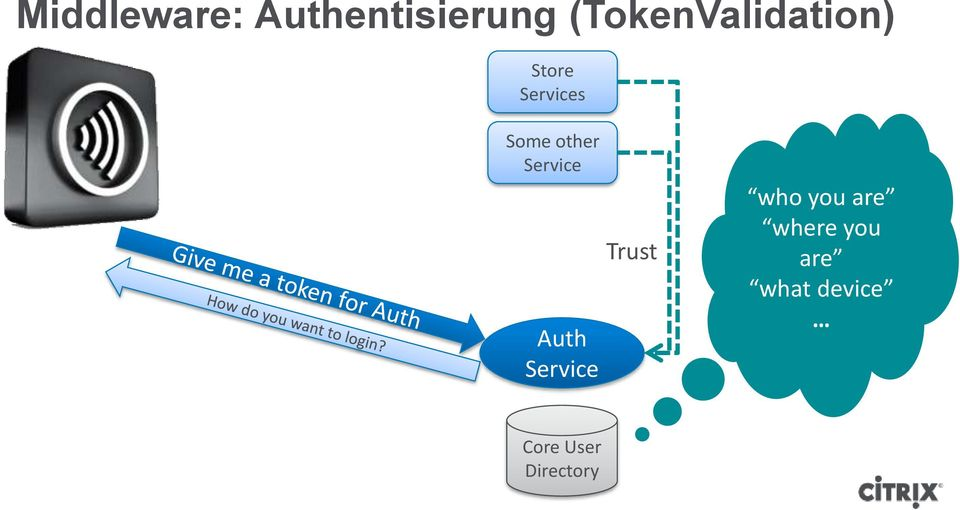 other Service Auth Service Trust who