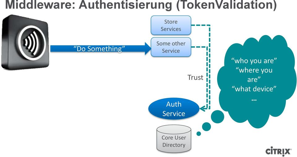 Something Some other Service Auth Service