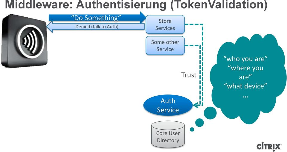 Services Some other Service Auth Service Trust