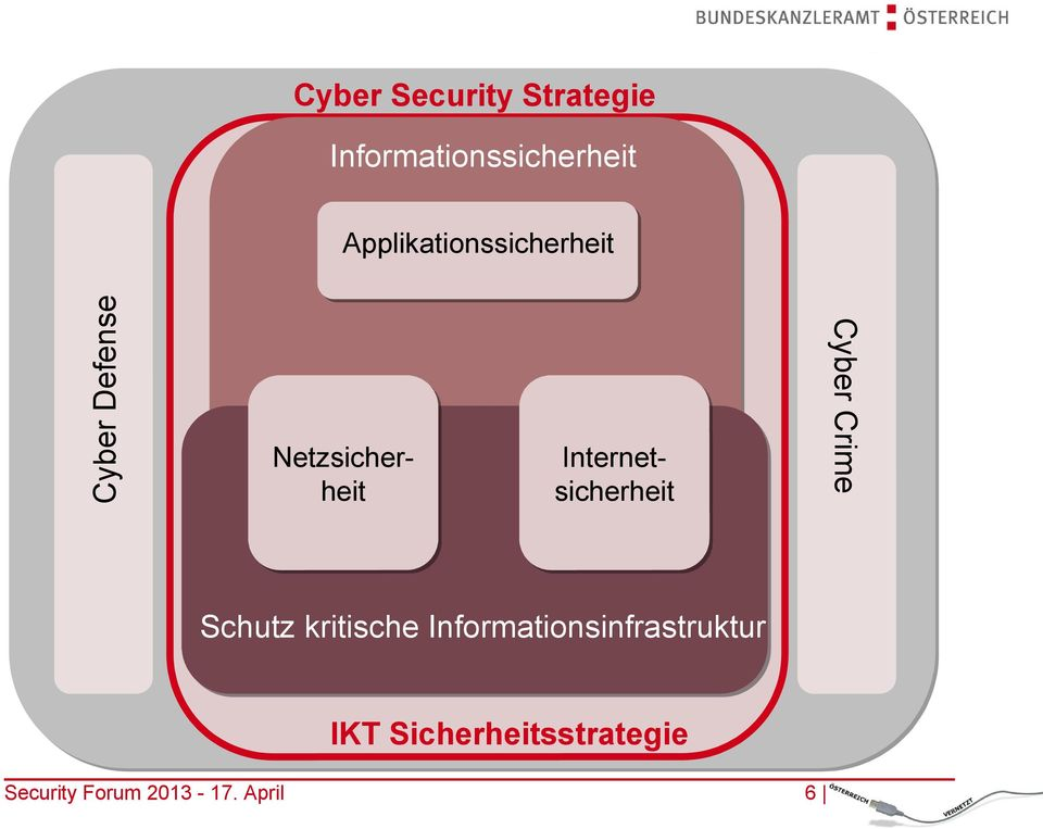 Applikationssicherheit InternetInternetsicherheit
