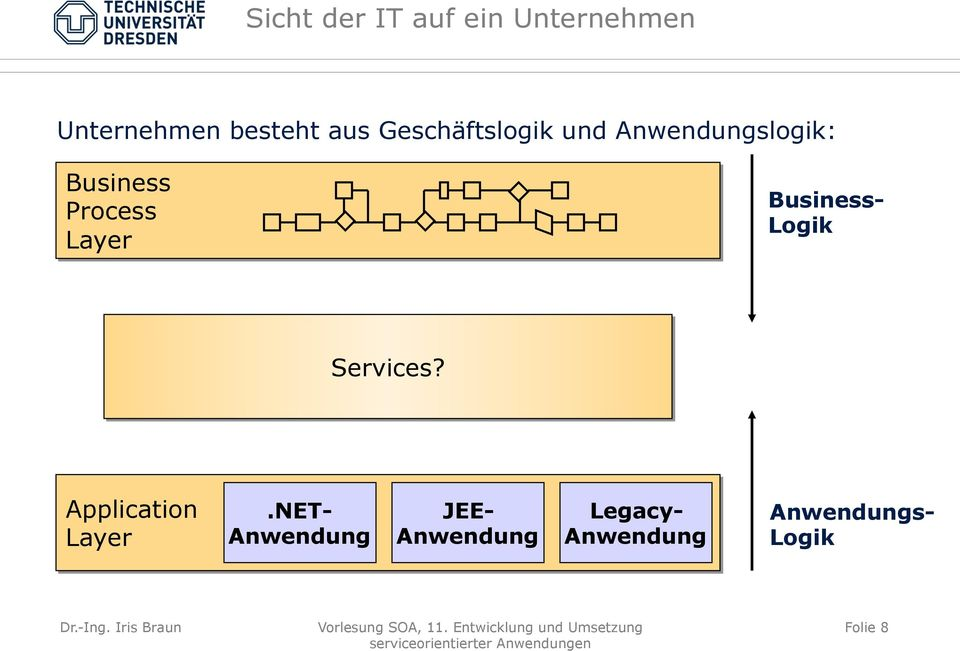 Business- Logik Services? Application Layer.