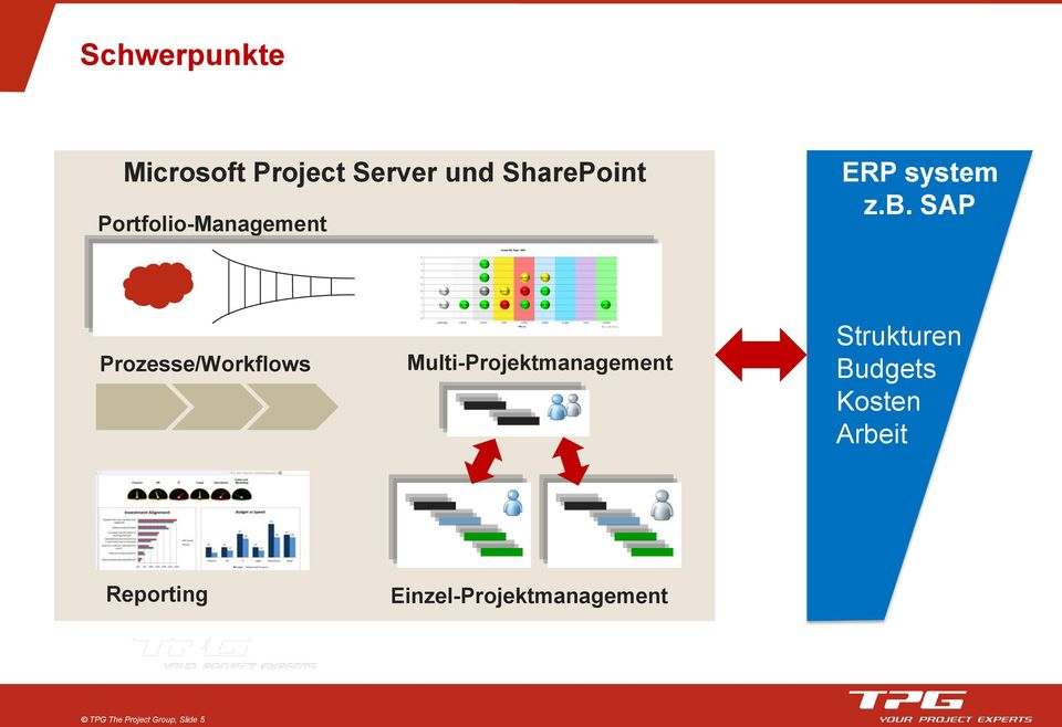 SAP Prozesse/Workflows Multi-Projektmanagement Strukturen