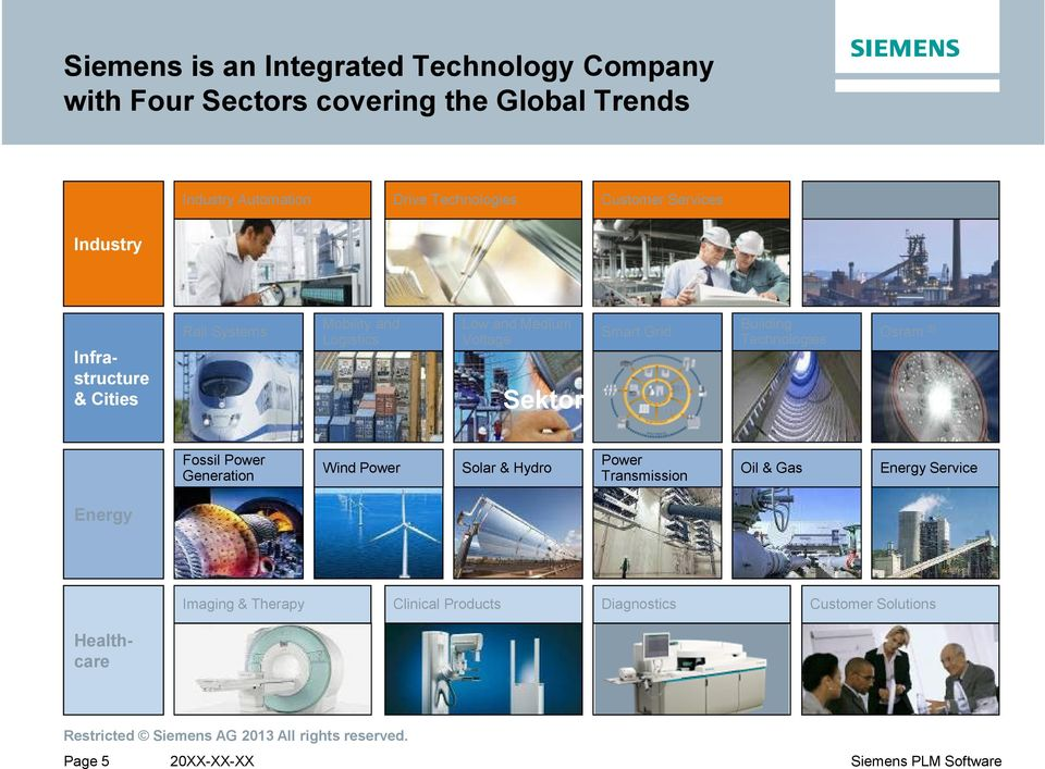 Low and Medium Voltage Sektor Smart Grid Building Technologies Osram 2) Fossil Power Generation Wind Power Solar & Hydro
