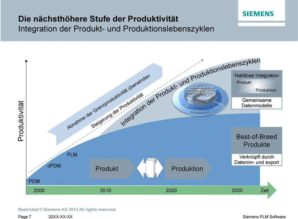 Engineering Production Engineering Produktion Gemeinsame Datenmodelle Best-of-Breed