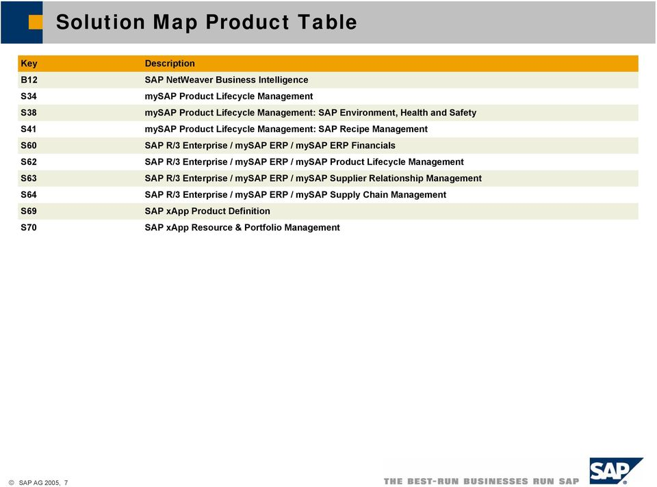 ERP / mysap ERP Financials SAP R/3 Enterprise / mysap ERP / mysap Product Lifecycle SAP R/3 Enterprise / mysap ERP / mysap Supplier