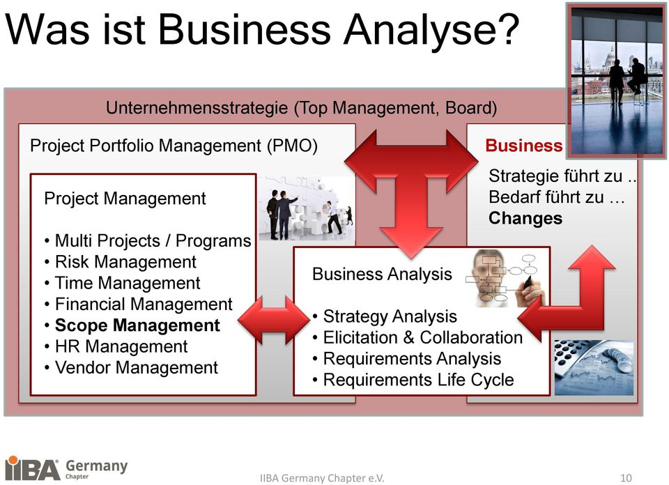 Multi Projects / Programs Risk Management Time Management Financial Management Scope Management HR