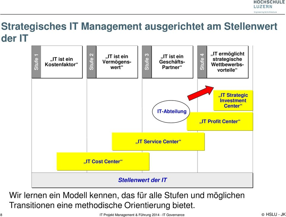 IT-Abteilung IT Strategic Investment Center IT Profit Center IT Service Center IT Cost Center 8 Stellenwert der
