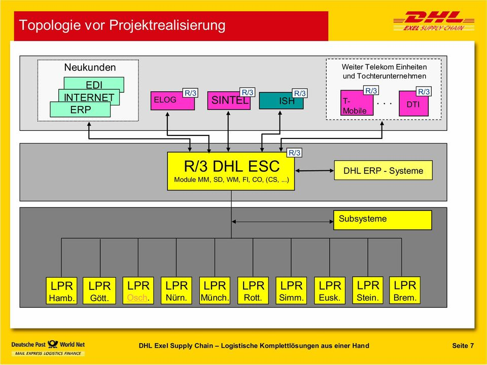 .. R/3 DTI R/3 DHL ESC Module MM, SD, WM, FI, CO, (CS,.