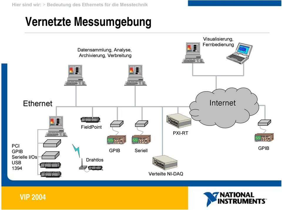 Visualisierung, Fernbedienung Ethernet Internet N N N FieldPoint PXI-RT