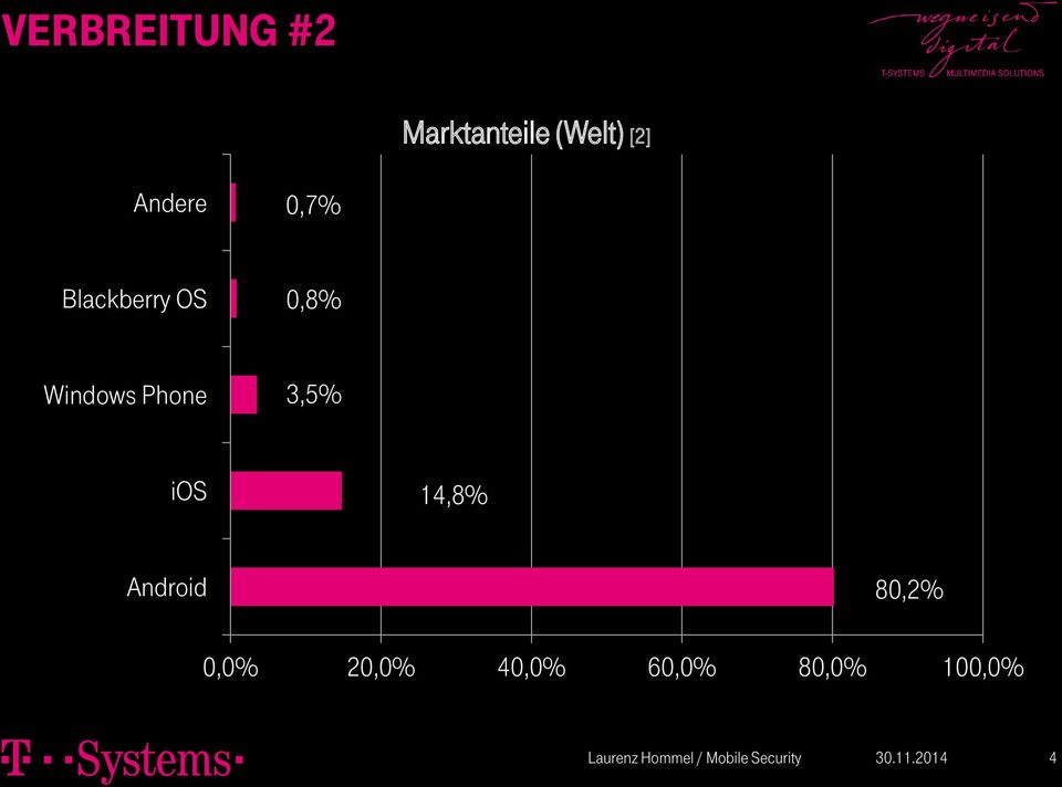 Windows Phone 3,5% ios 14,8% Android