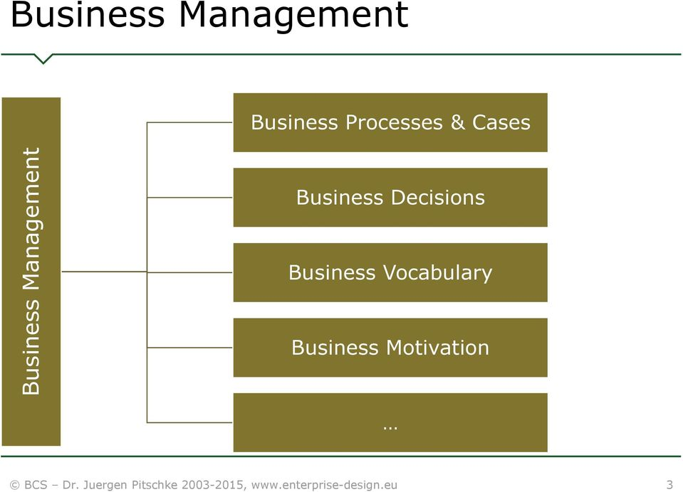 Business Vocabulary Business Motivation BCS Dr.