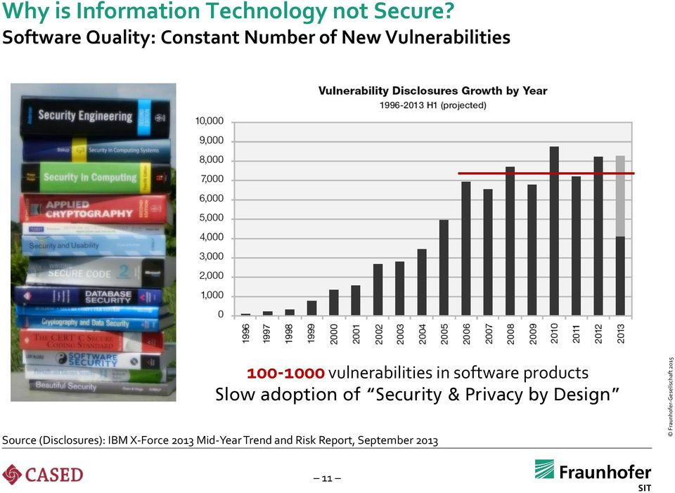 vulnerabilities in software products Slow adoption of Security &