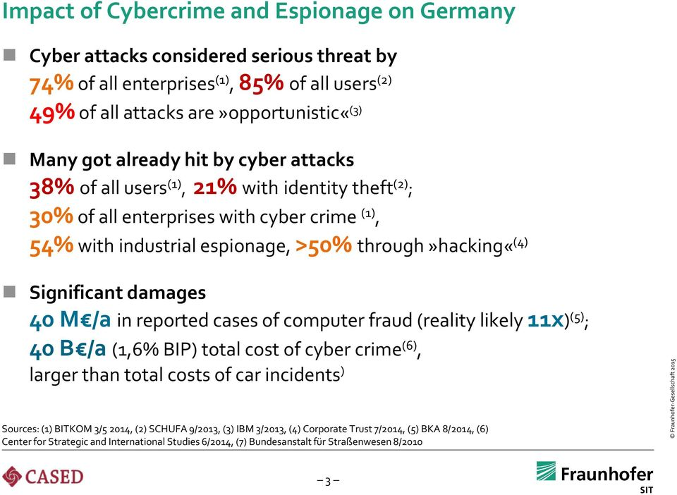 Significant damages 40 M /a in reported cases of computer fraud (reality likely 11x) (5) ; 40 B /a (1,6% BIP) total cost of cyber crime (6), larger than total costs of car incidents )