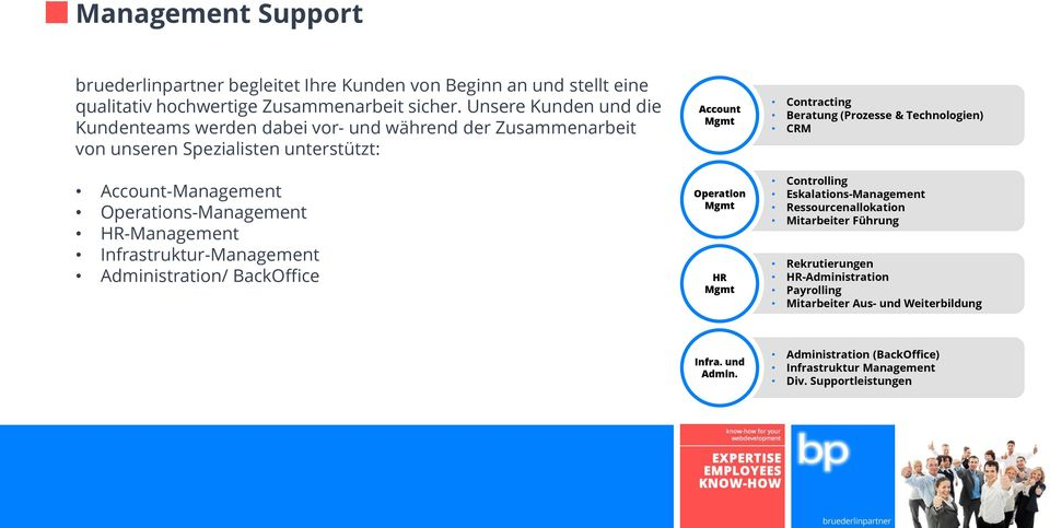 HR-Management Infrastruktur-Management Administration/ BackOffice Account Mgmt Operation Mgmt HR Mgmt Contracting Beratung (Prozesse & Technologien) CRM Controlling