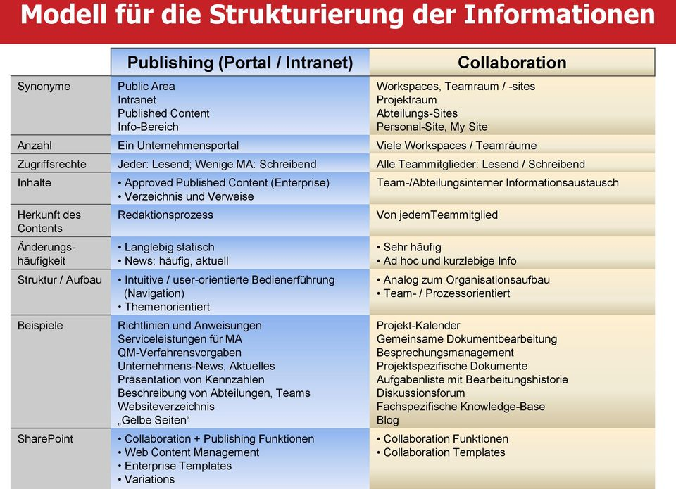 Struktur / Aufbau Beispiele SharePoint Publishing (Portal / Intranet) Approved Published Content (Enterprise) Verzeichnis und Verweise Redaktionsprozess Langlebig statisch News: häufig, aktuell