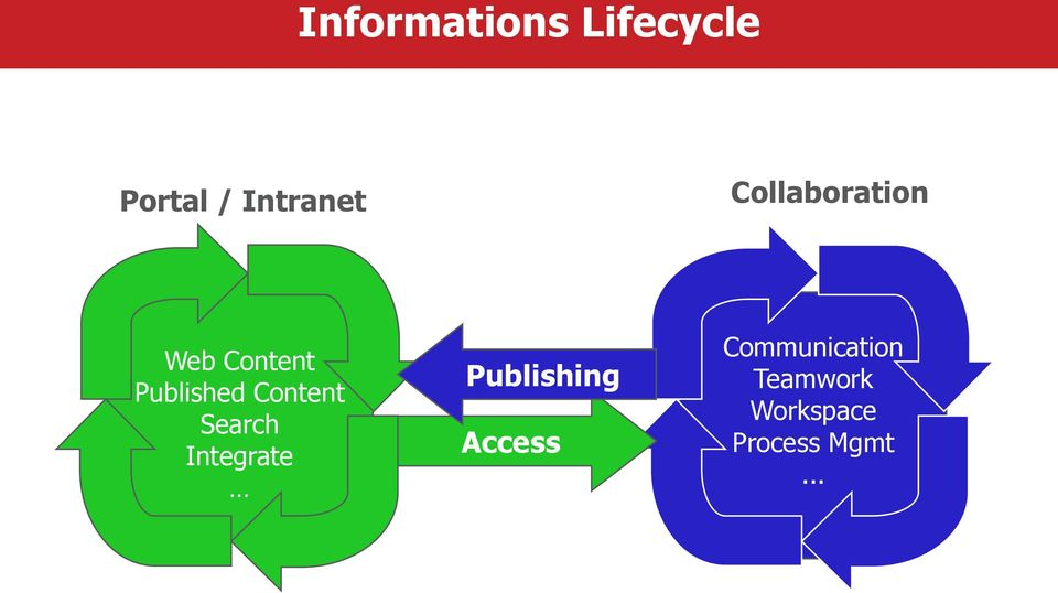 Content Search Integrate Publishing