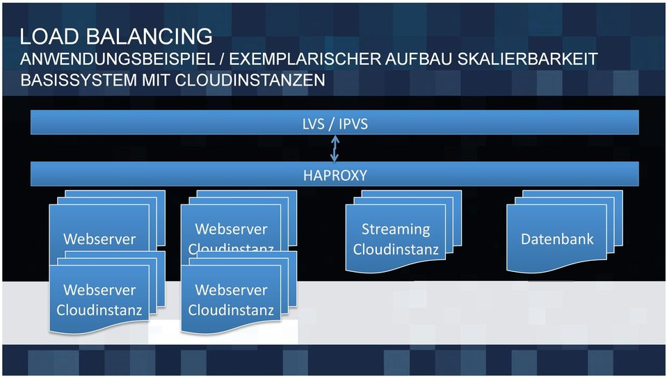 IPVS HAPROXY Webserver Webserver Cloudinstanz