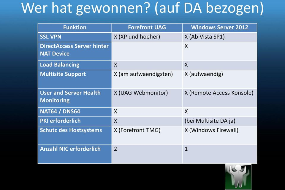Server hinter NAT Device Load Balancing X X Multisite Support X (am aufwaendigsten) X (aufwaendig) X User and