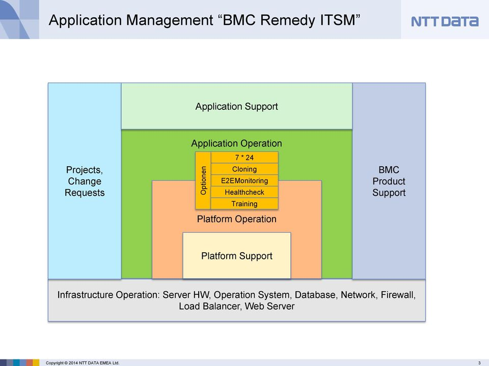 Operation BMC Product Support Platform Support Infrastructure Operation: Server HW,