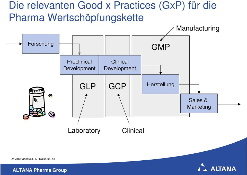 Development Clinical Development GLP GCP Herstellung Sales
