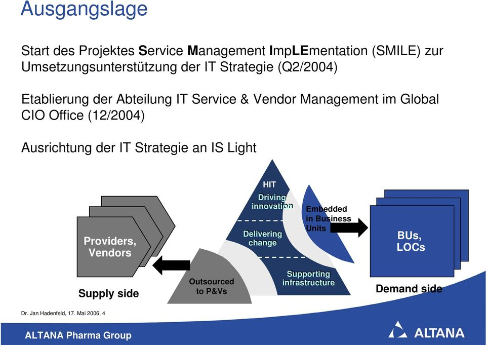 Ausrichtung der IT Strategie an IS Light HIT Providers, Vendors Driving innovation Delivering change Embedded in