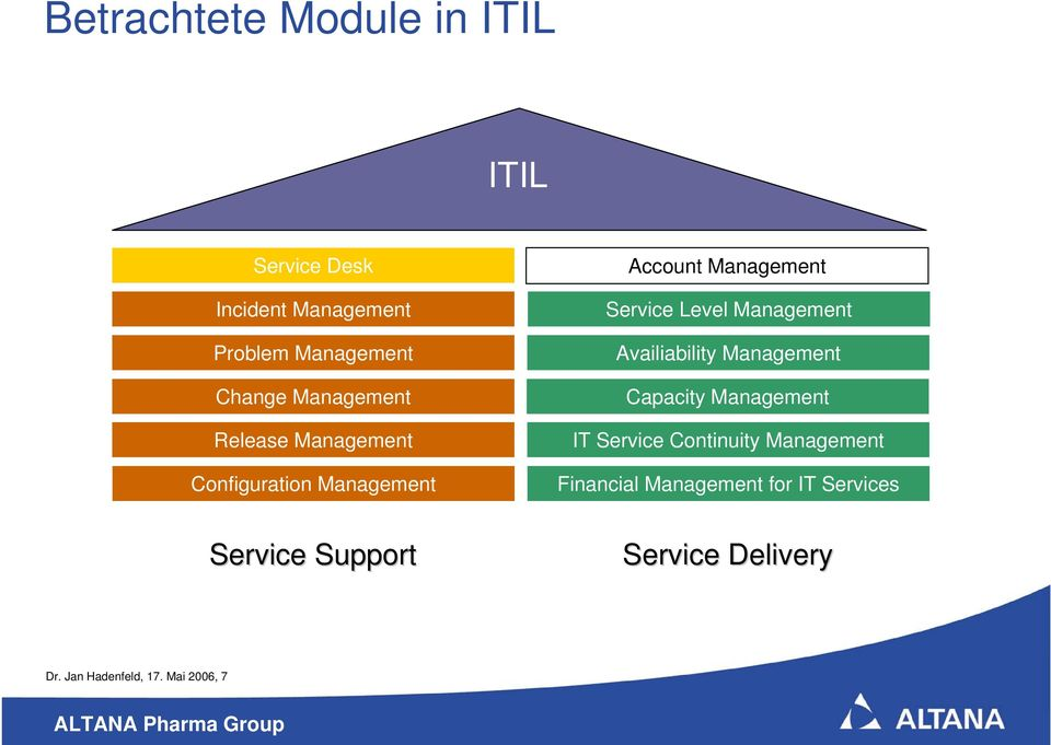 Management Availiability Management Capacity Management IT Service Continuity Management
