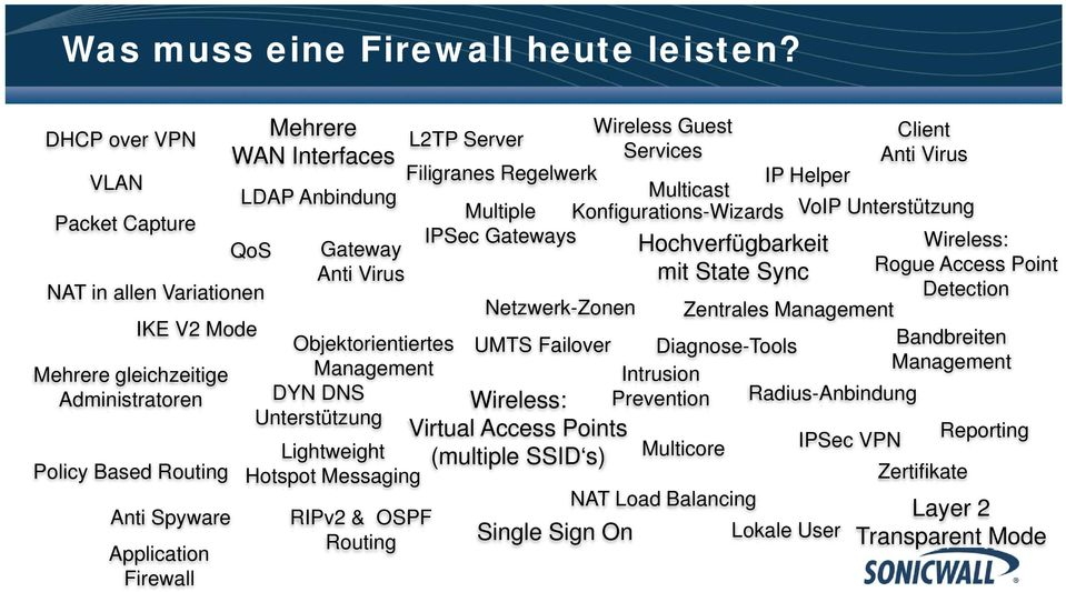 DYN DNS Unterstützung Policy Based Routing Anti Spyware Application Firewall Lightweight Hotspot Messaging RIPv2 & OSPF Routing Wireless Guest L2TP Server Client Services Anti Virus Filigranes