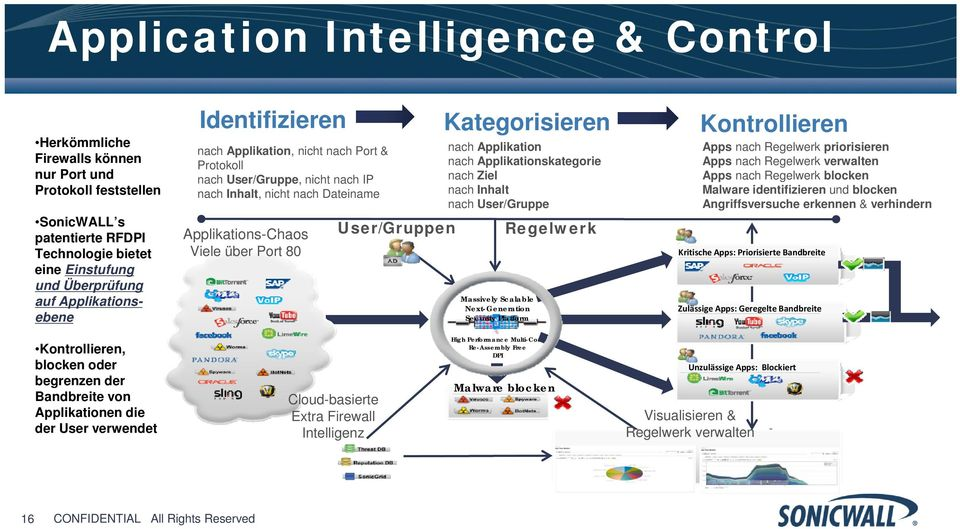 Kategorisieren nach Applikation nach Applikationskategorie nach Ziel nach Inhalt nach User/Gruppe Massively Scalable Next-Generation Security Platform Regelwerk Kontrollieren Apps nach Regelwerk