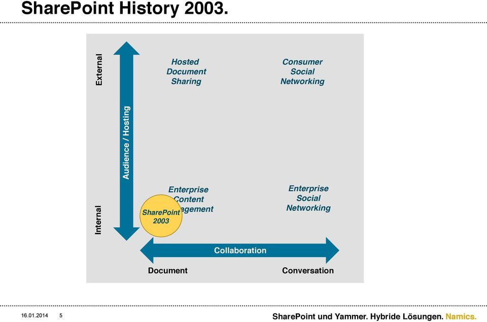 Sharing Enterprise Content SharePoint Management 2003