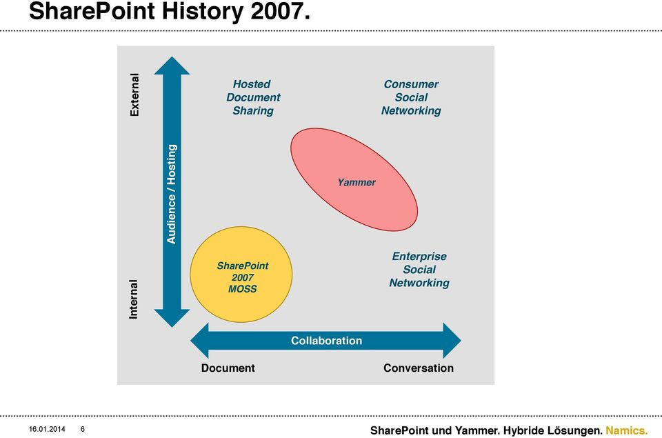 Enterprise SharePoint Content 2007 Management MOSS Yammer