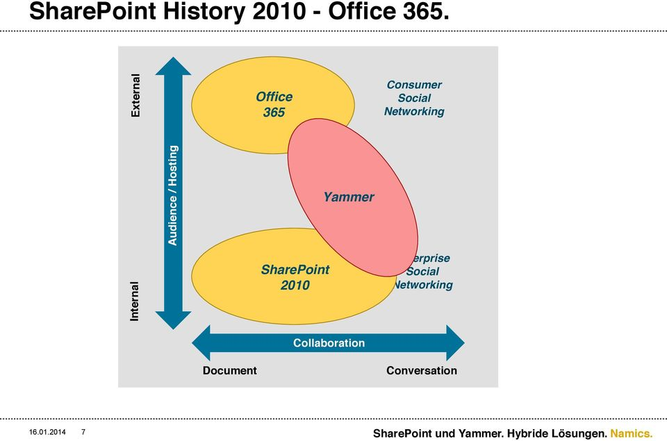 Office 365 Enterprise Content Management SharePoint 2010 Yammer