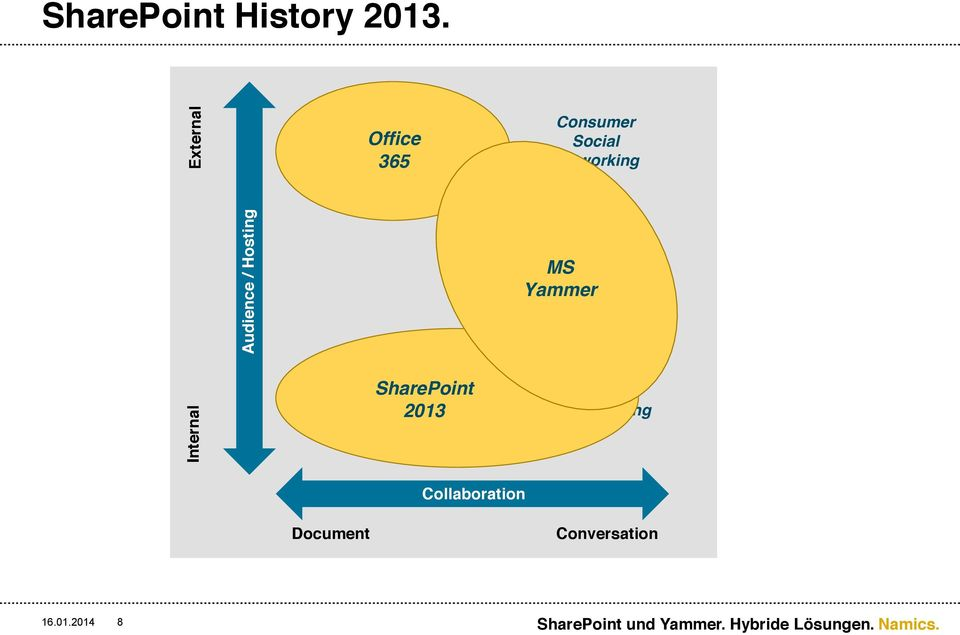 Office 365 Enterprise Content Management SharePoint 2013
